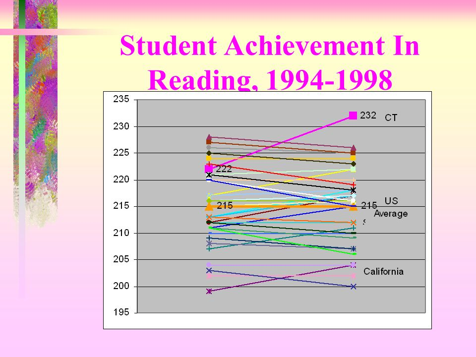 Student Achievement In Reading,