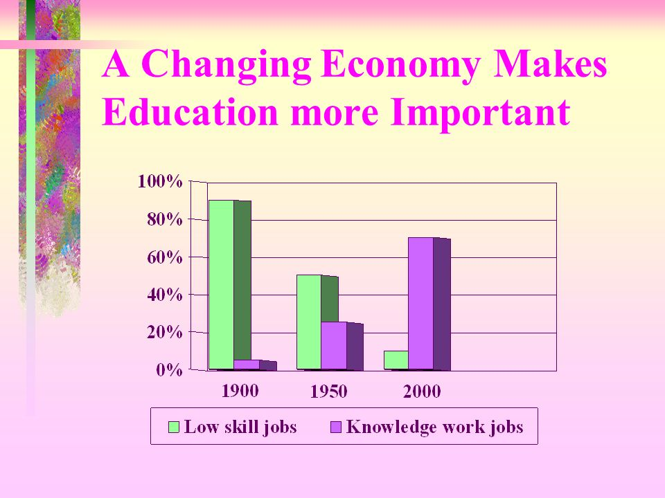 A Changing Economy Makes Education more Important