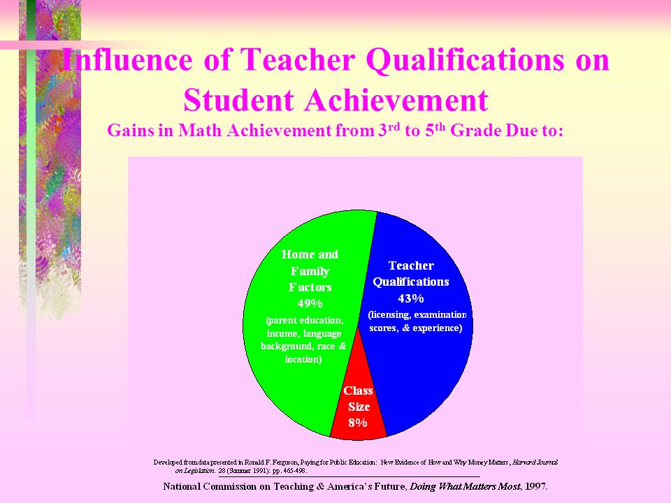 Influence of Teacher Qualifications on Student Achievement Gains in Math Achievement from 3rd to 5th Grade Due to: