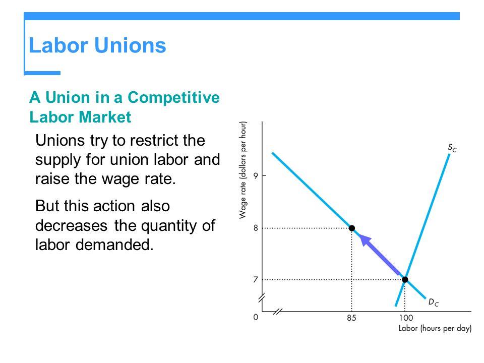 Labor Unions A Union in a Competitive Labor Market
