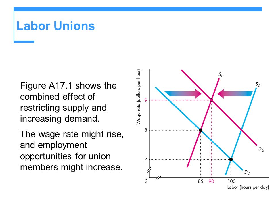 Labor Unions Figure A17.1 shows the combined effect of restricting supply and increasing demand.