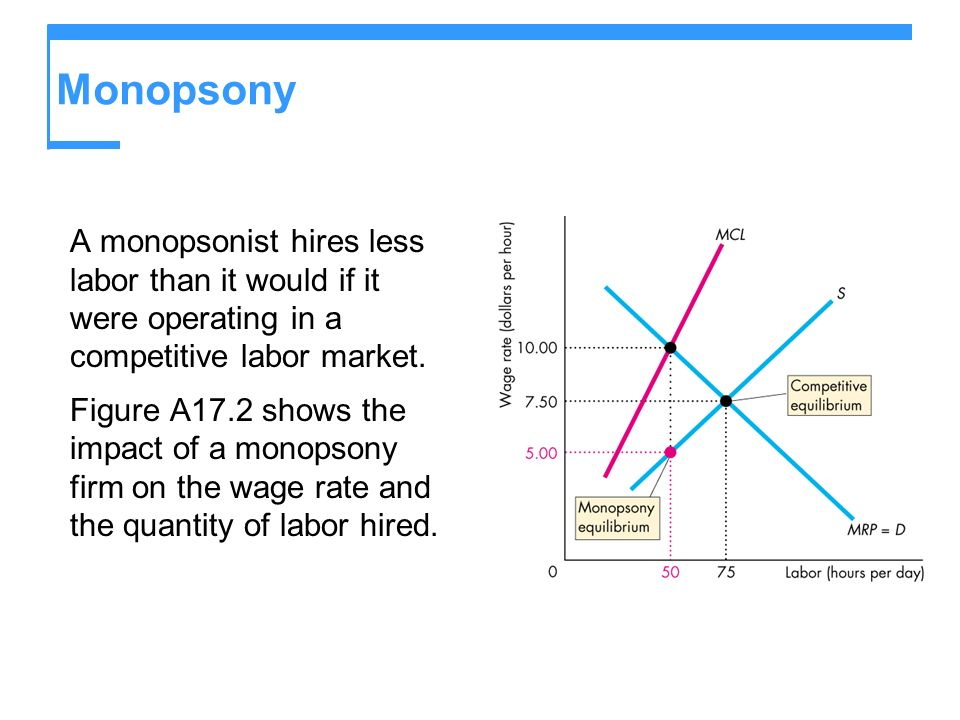 Monopsony A monopsonist hires less labor than it would if it were operating in a competitive labor market.