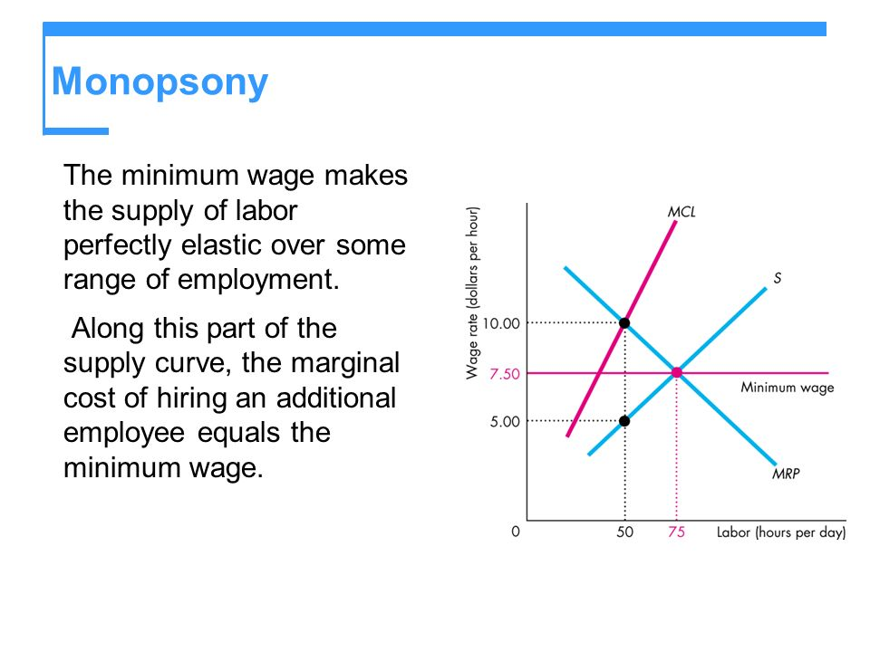 Monopsony The minimum wage makes the supply of labor perfectly elastic over some range of employment.