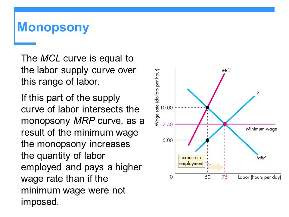 Monopsony The MCL curve is equal to the labor supply curve over this range of labor.