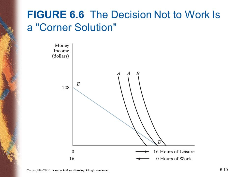 FIGURE 6.6 The Decision Not to Work Is a Corner Solution