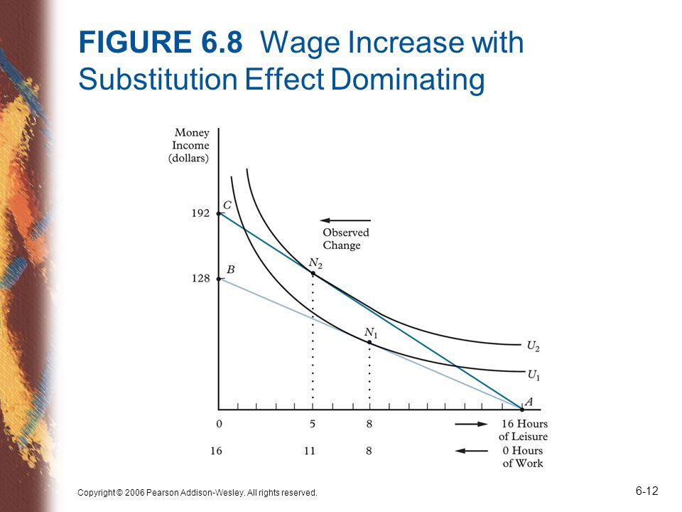 FIGURE 6.8 Wage Increase with Substitution Effect Dominating