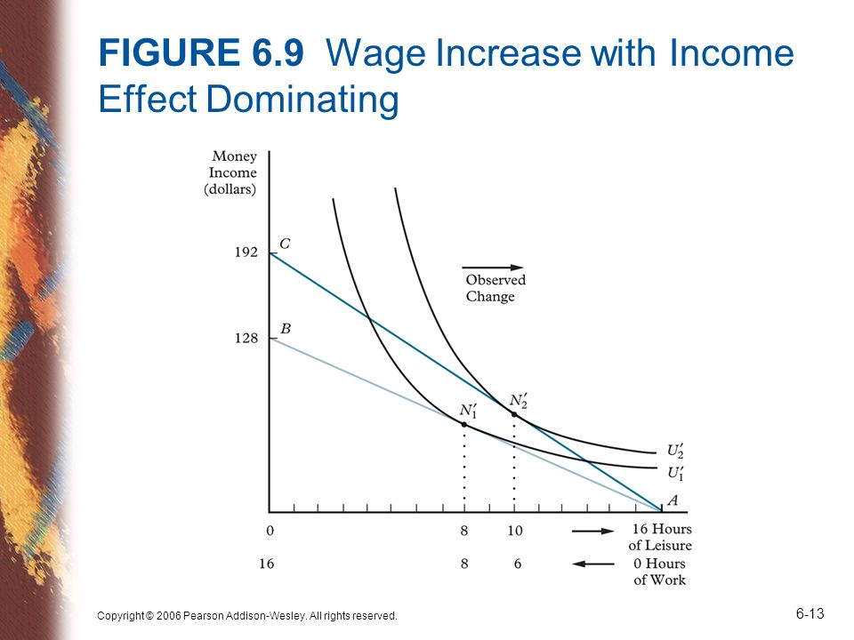 FIGURE 6.9 Wage Increase with Income Effect Dominating