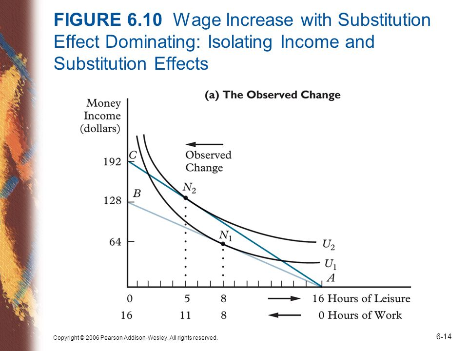 FIGURE 6.10 Wage Increase with Substitution Effect Dominating: Isolating Income and Substitution Effects