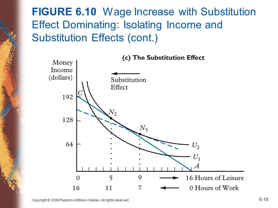 FIGURE 6.10 Wage Increase with Substitution Effect Dominating: Isolating Income and Substitution Effects (cont.)