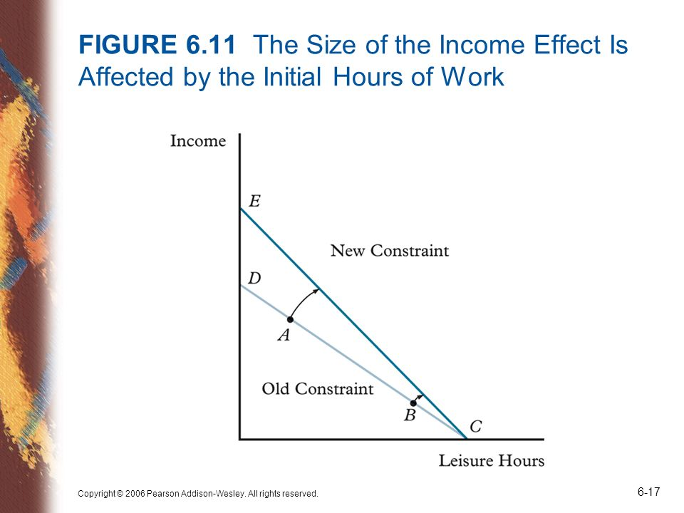 FIGURE 6.11 The Size of the Income Effect Is Affected by the Initial Hours of Work