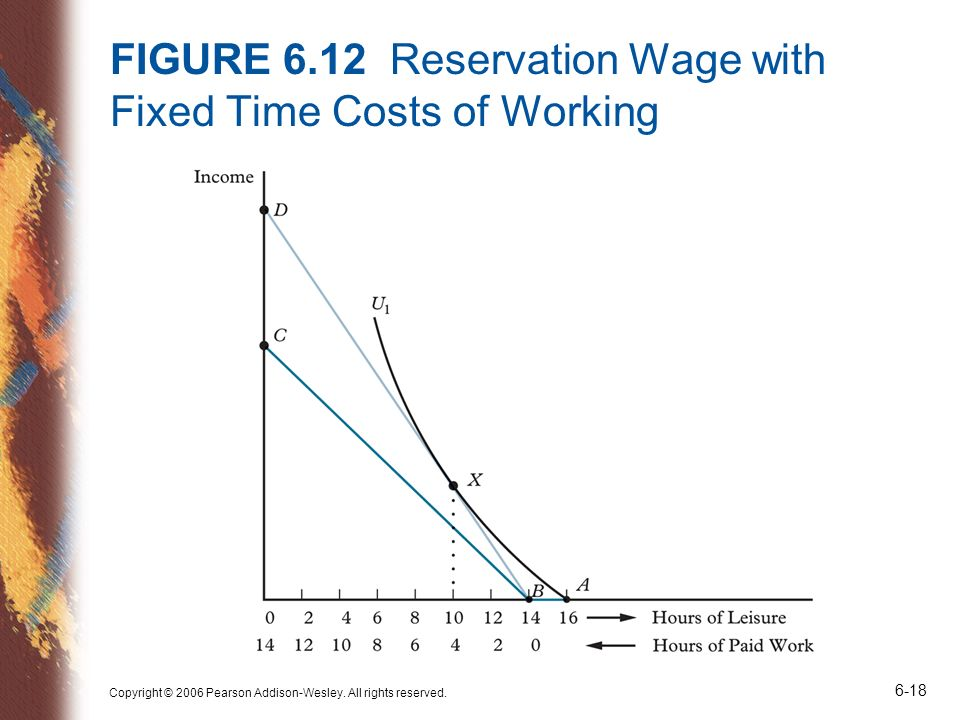 FIGURE 6.12 Reservation Wage with Fixed Time Costs of Working