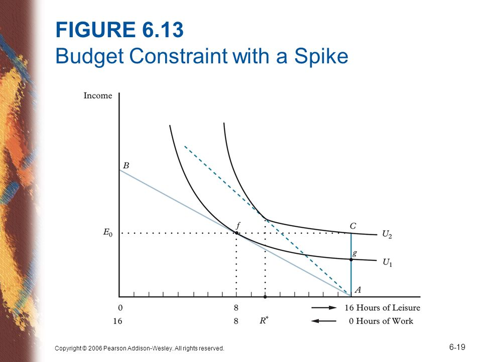 FIGURE 6.13 Budget Constraint with a Spike