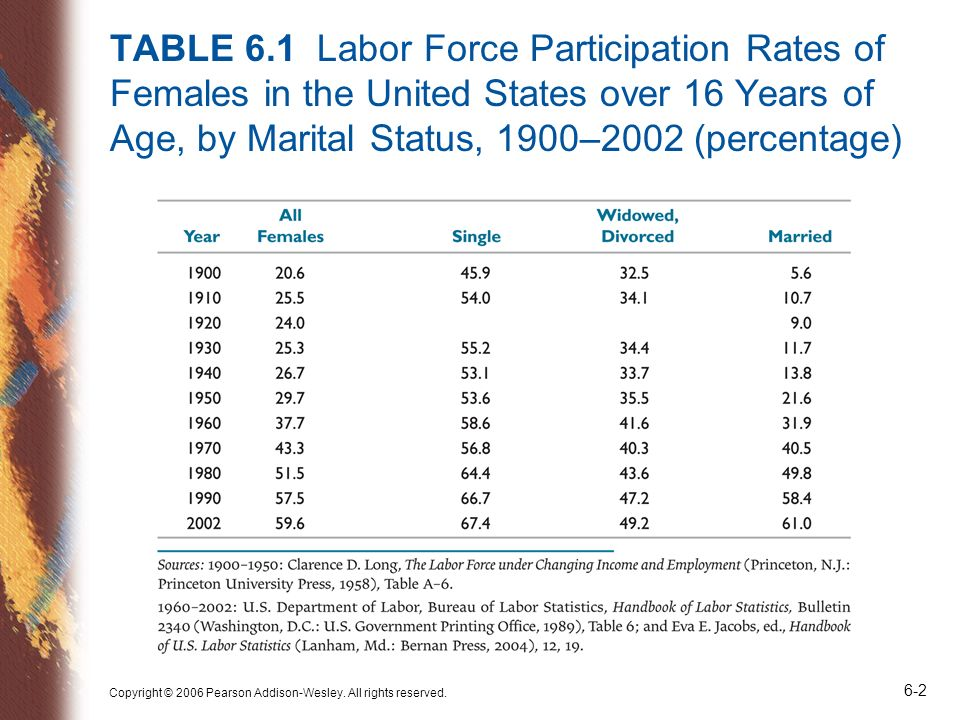 TABLE 6.1 Labor Force Participation Rates of Females in the United States over 16 Years of Age, by Marital Status, 1900–2002 (percentage)