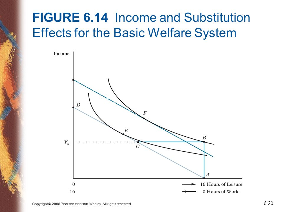 FIGURE 6.14 Income and Substitution Effects for the Basic Welfare System