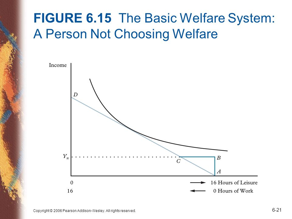 FIGURE 6.15 The Basic Welfare System: A Person Not Choosing Welfare