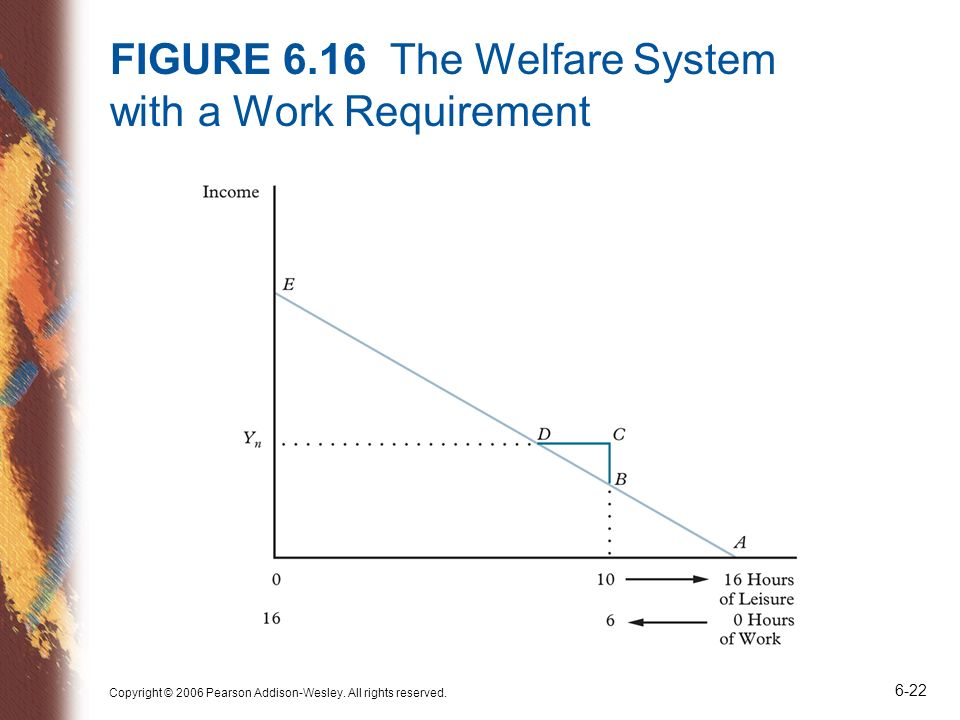FIGURE 6.16 The Welfare System with a Work Requirement
