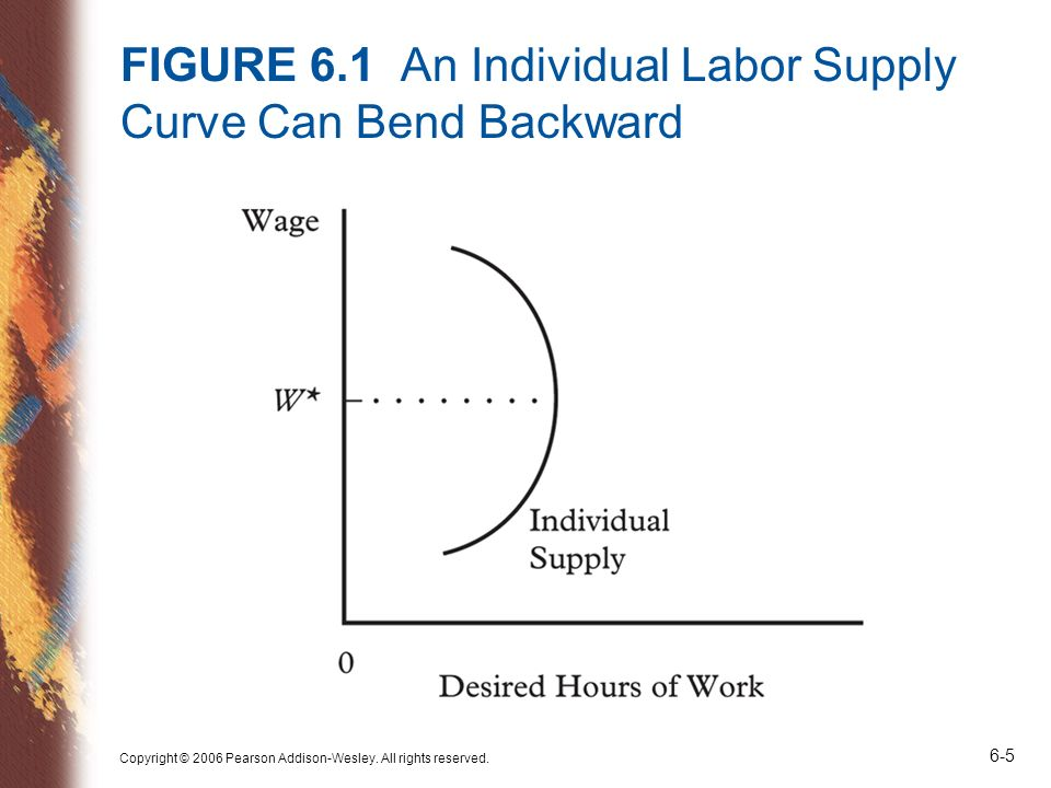 FIGURE 6.1 An Individual Labor Supply Curve Can Bend Backward