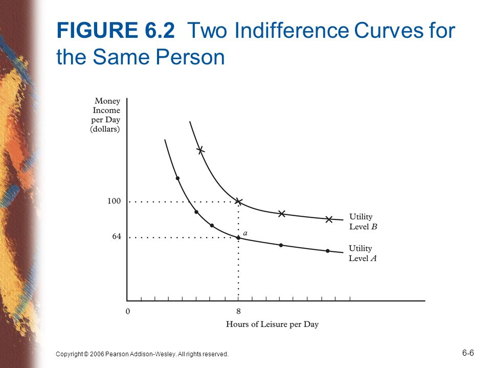 FIGURE 6.2 Two Indifference Curves for the Same Person
