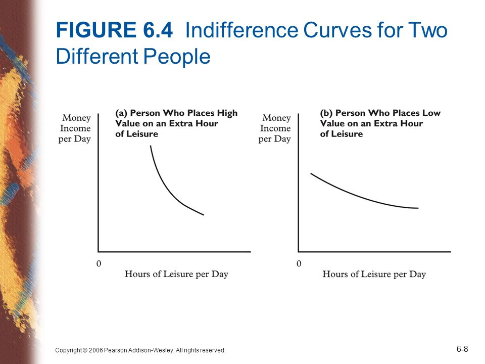 FIGURE 6.4 Indifference Curves for Two Different People