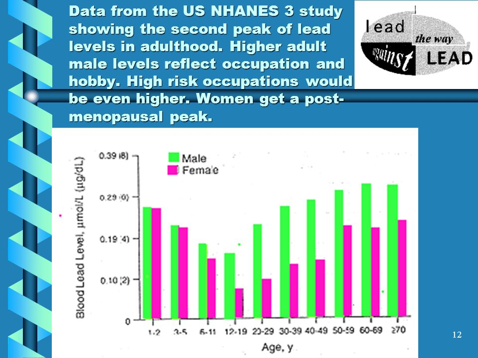 Data from the US NHANES 3 study showing the second peak of lead levels in adulthood.