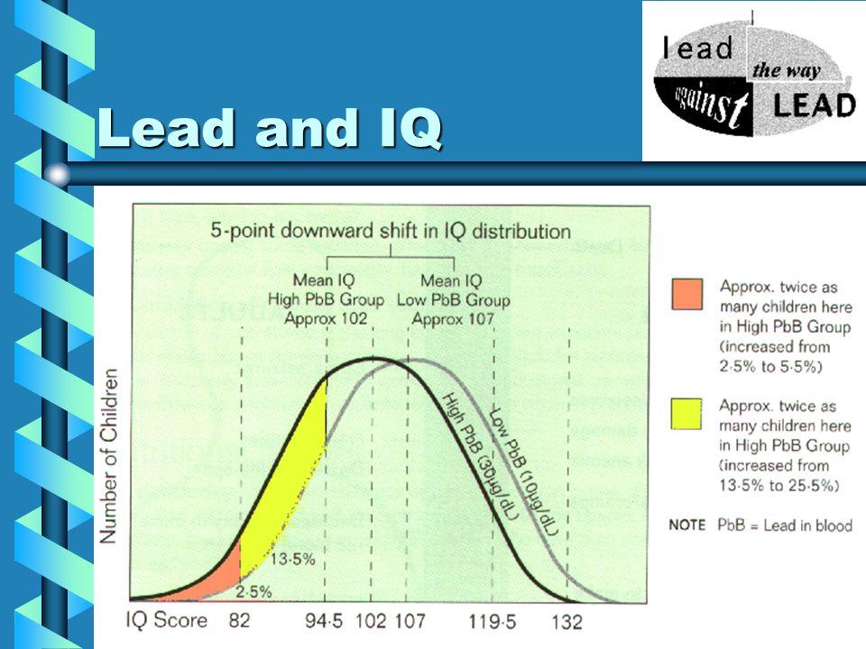 Lead and IQ