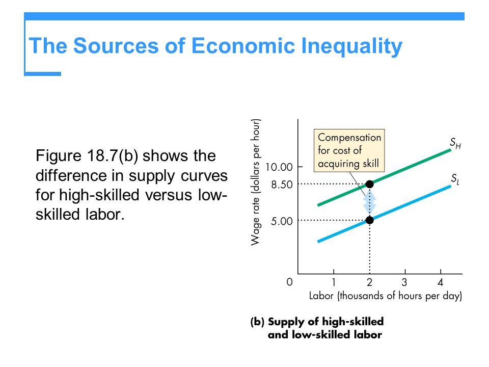 The Sources of Economic Inequality