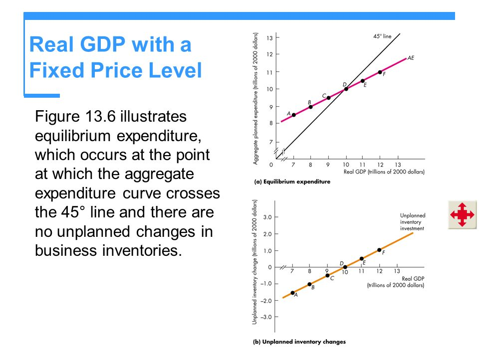 Real GDP with a Fixed Price Level