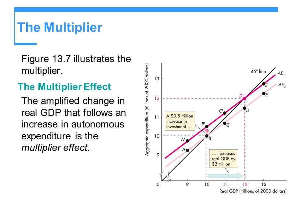 The Multiplier Figure 13.7 illustrates the multiplier.