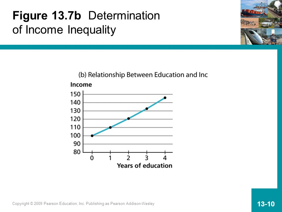 Figure 13.7b Determination of Income Inequality