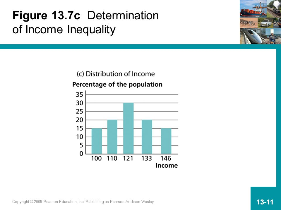 Figure 13.7c Determination of Income Inequality