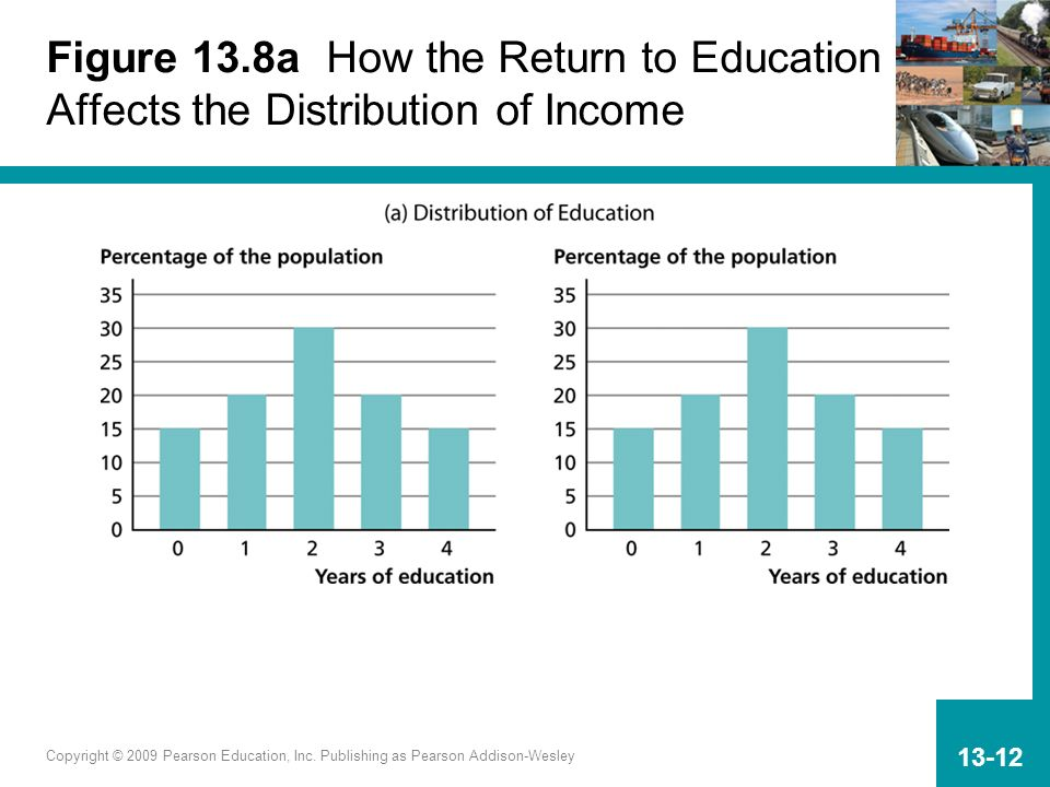 Figure 13.8a How the Return to Education Affects the Distribution of Income