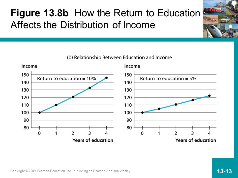 Figure 13.8b How the Return to Education Affects the Distribution of Income