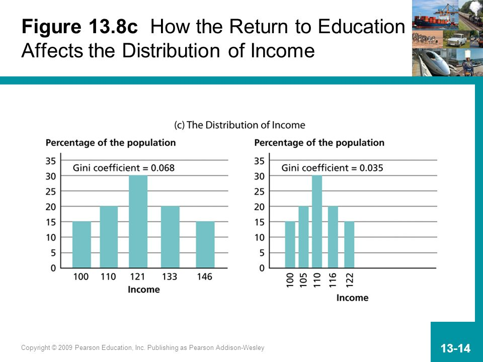 Figure 13.8c How the Return to Education Affects the Distribution of Income