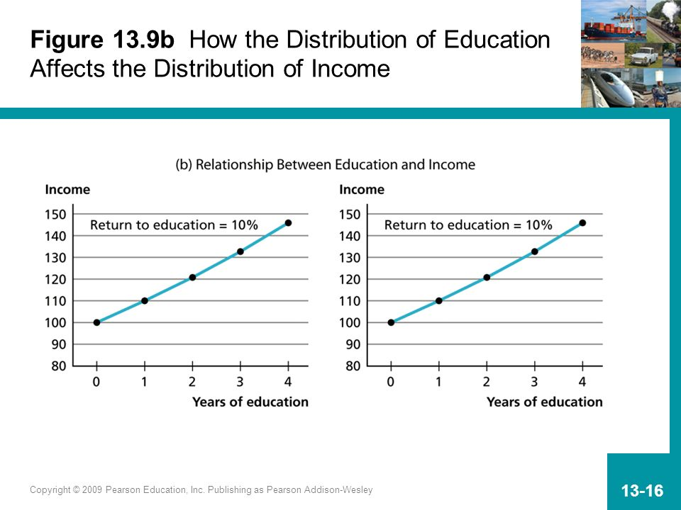 Figure 13.9b How the Distribution of Education Affects the Distribution of Income