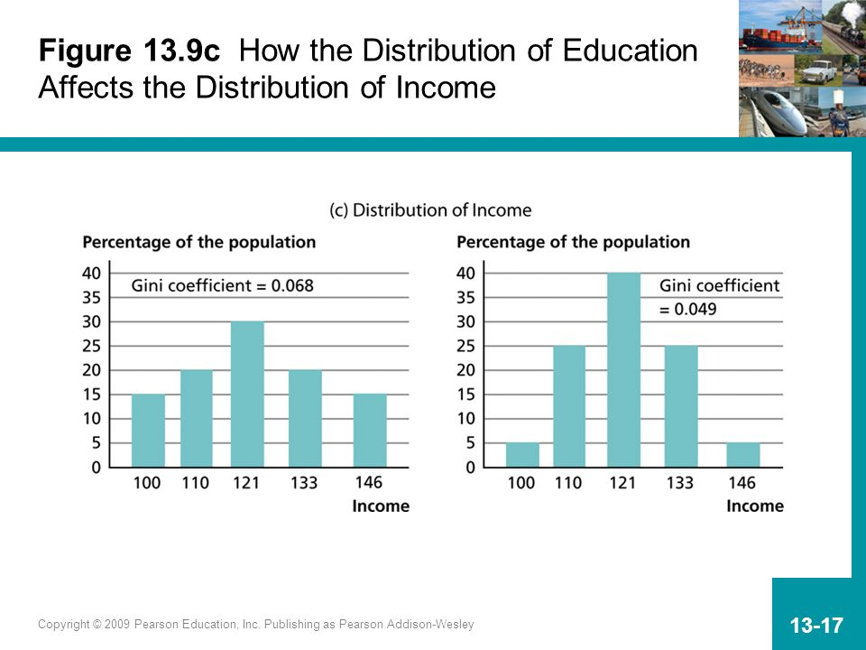 Figure 13.9c How the Distribution of Education Affects the Distribution of Income