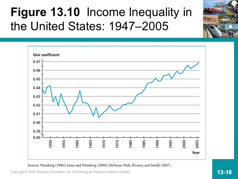 Figure 13.10 Income Inequality in the United States: 1947–2005