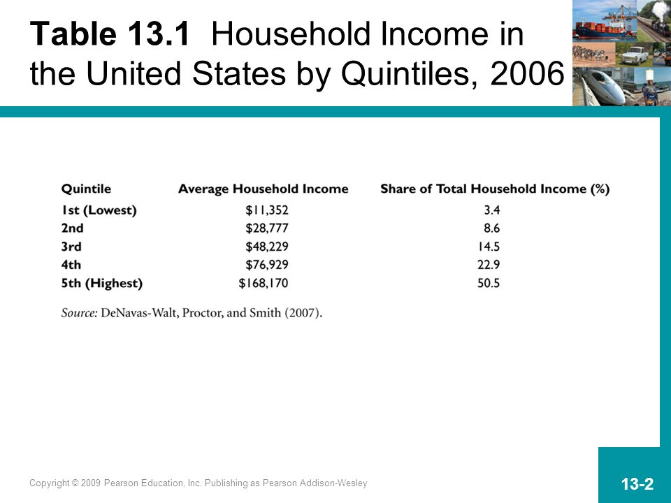 Table 13.1 Household Income in the United States by Quintiles, 2006
