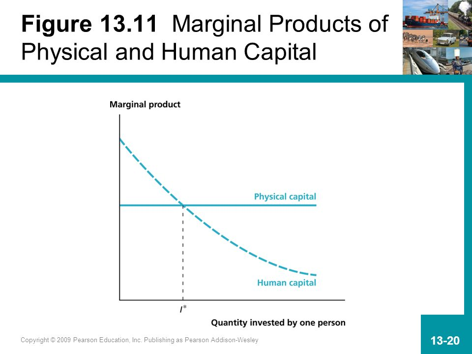 Figure 13.11 Marginal Products of Physical and Human Capital