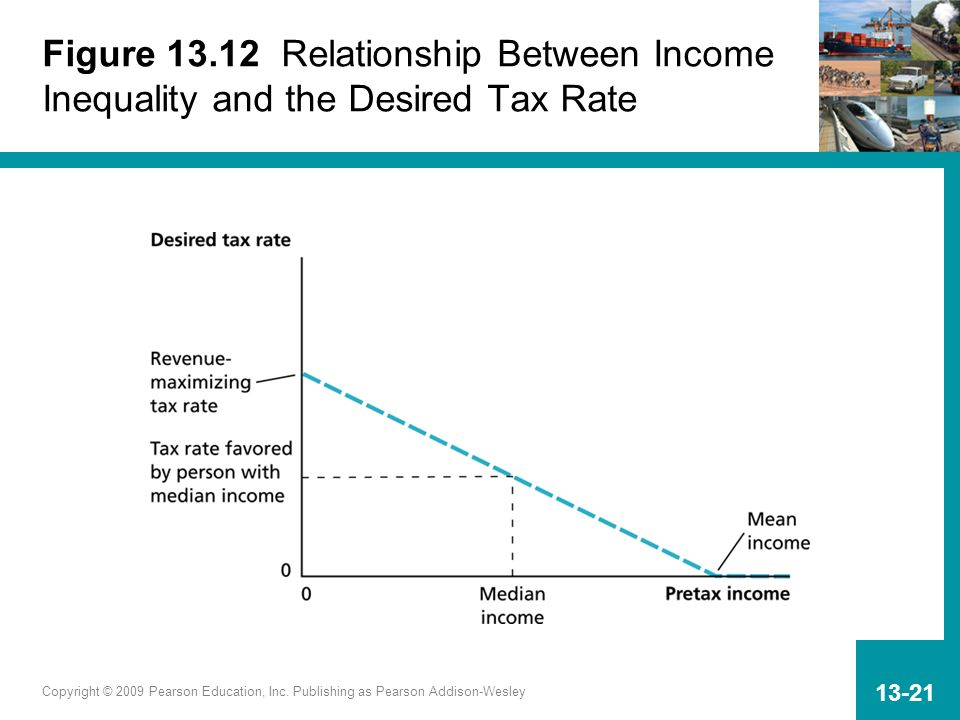 Figure 13.12 Relationship Between Income Inequality and the Desired Tax Rate
