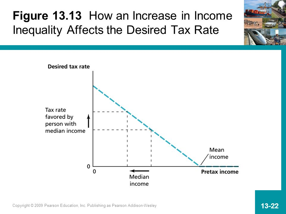 Figure 13.13 How an Increase in Income Inequality Affects the Desired Tax Rate