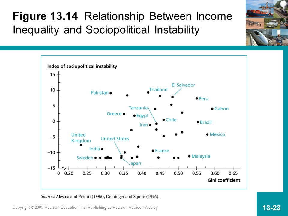 Figure 13.14 Relationship Between Income Inequality and Sociopolitical Instability