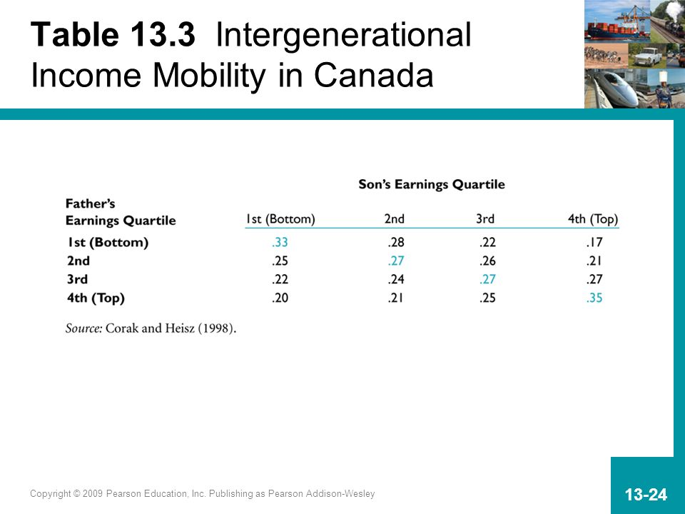 Table 13.3 Intergenerational Income Mobility in Canada