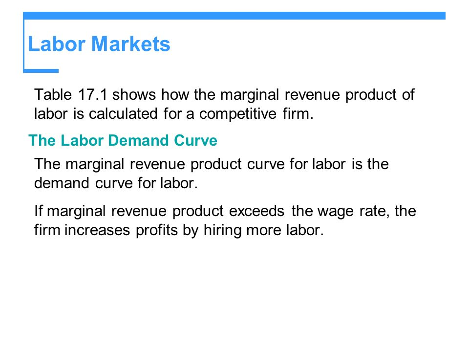 Labor Markets Table 17.1 shows how the marginal revenue product of labor is calculated for a competitive firm.