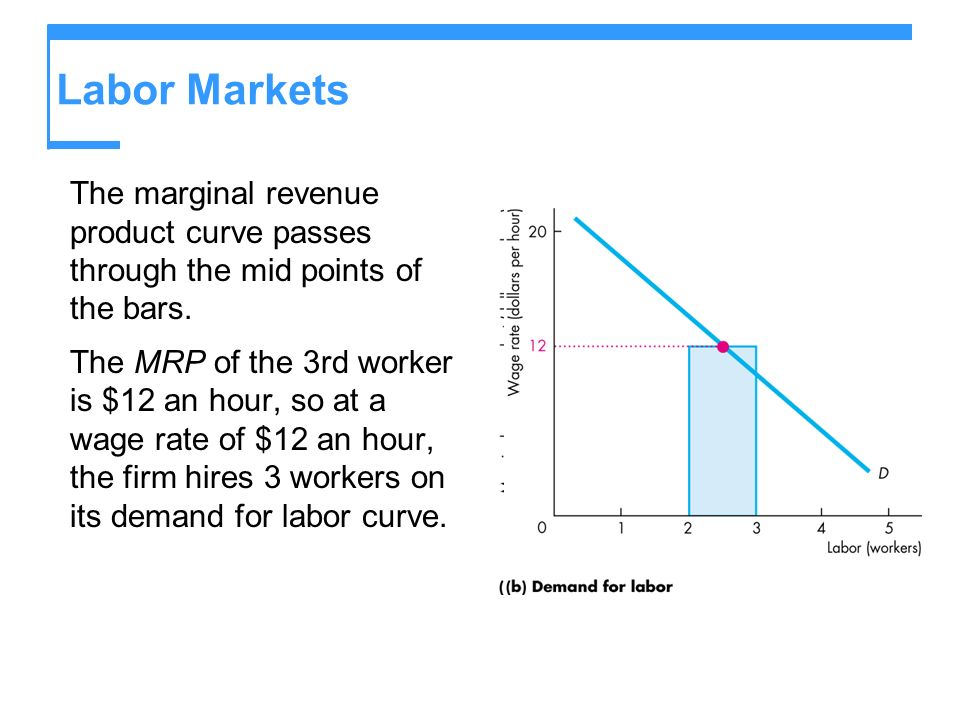 Labor MarketsThe marginal revenue product curve passes through the mid points of the bars.