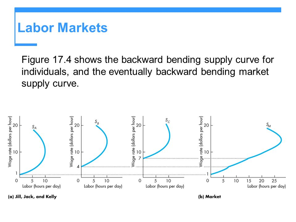 Labor Markets Figure 17.4 shows the backward bending supply curve for individuals, and the eventually backward bending market supply curve.