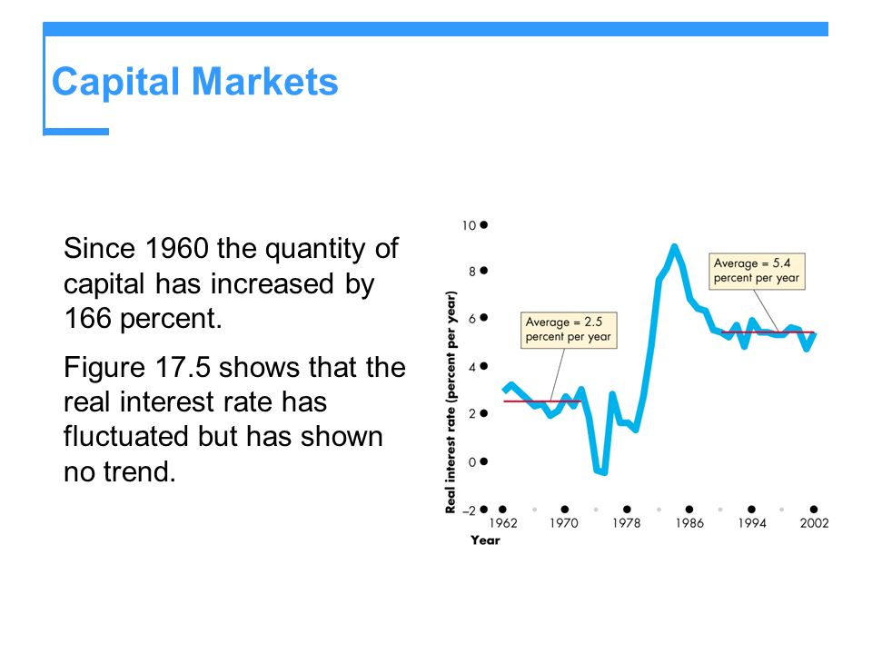 Capital Markets Since 1960 the quantity of capital has increased by 166 percent.