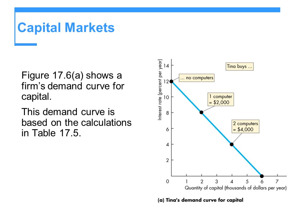Capital Markets Figure 17.6(a) shows a firm's demand curve for capital.