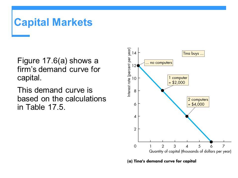 Capital MarketsFigure 17.6(a) shows a firm's demand curve for capital.