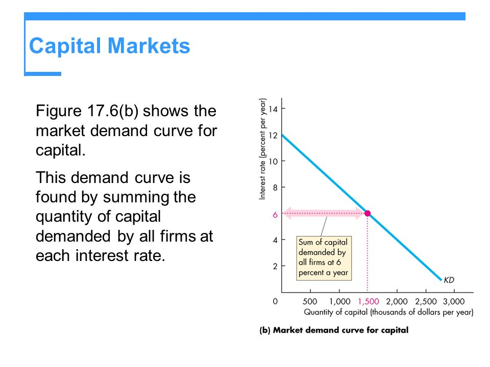 Capital Markets Figure 17.6(b) shows the market demand curve for capital.