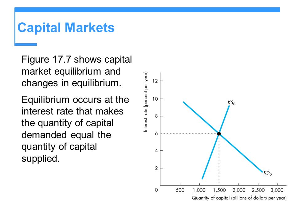 Capital Markets Figure 17.7 shows capital market equilibrium and changes in equilibrium.